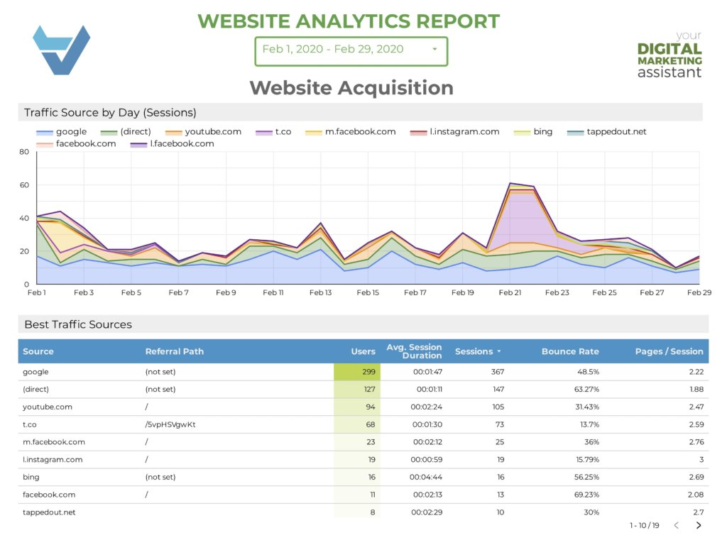 Get Data Studio Reports for your website acquisition in Springfield, Mo