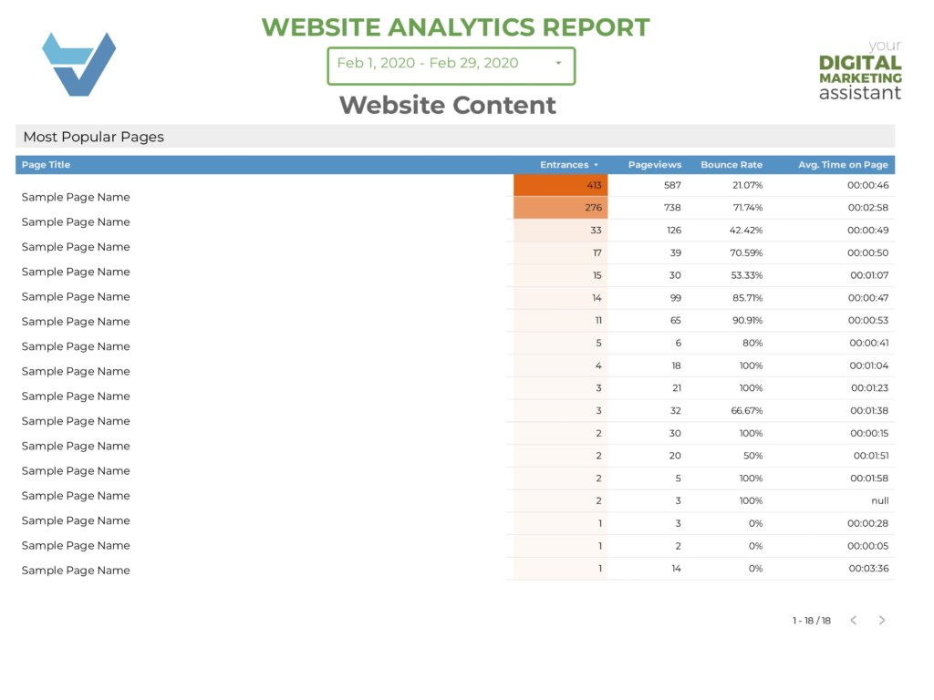 Get Data Studio Reports for your website content in Springfield, Mo