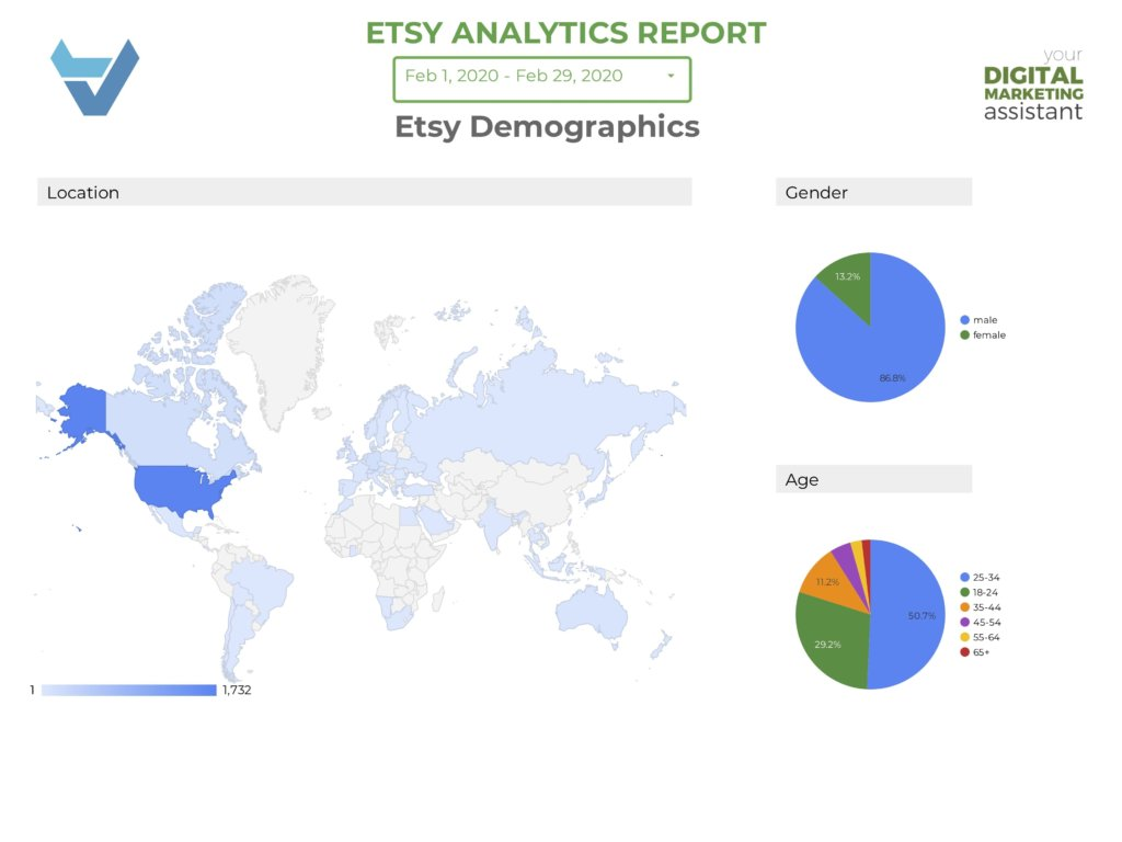 Get Data Studio Reports for your Online Platform Demographics in Springfield, Mo