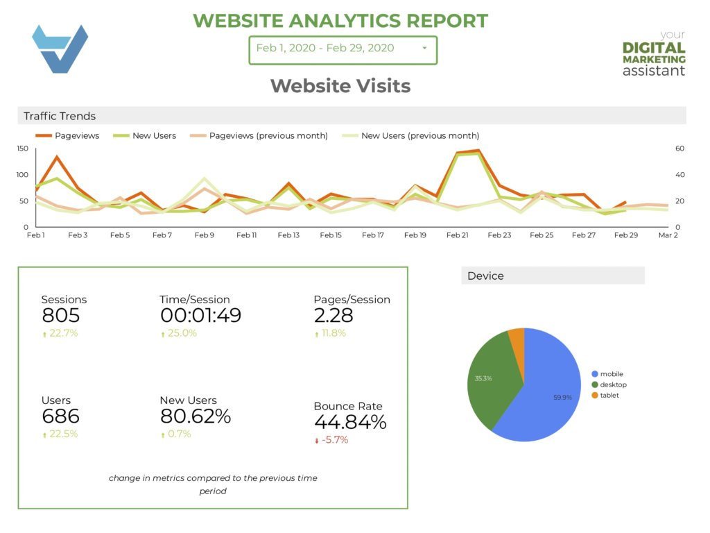 Get Data Studio Reports for your website visits in Springfield, Mo